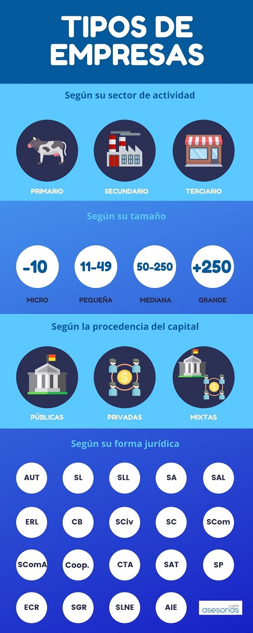 infografia tipos empresas