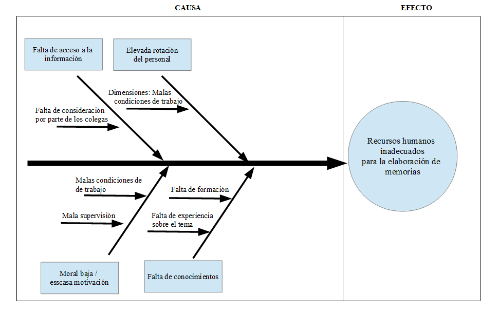 Diagrama causa efecto en RRHH