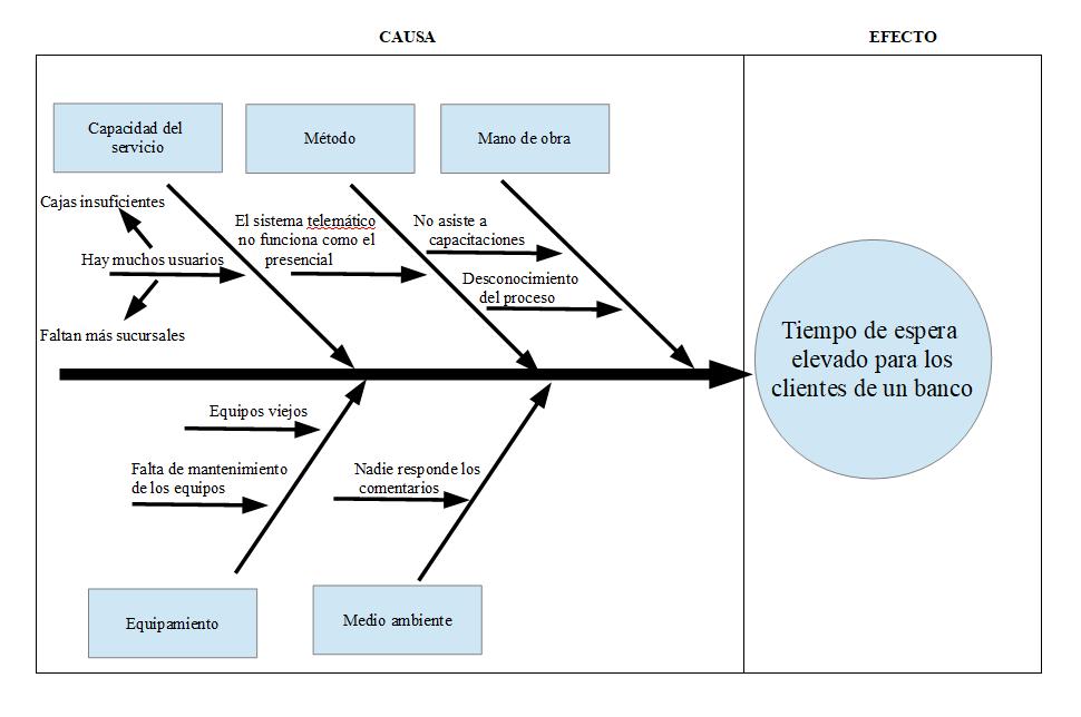 Diagrama Ishikawa banco
