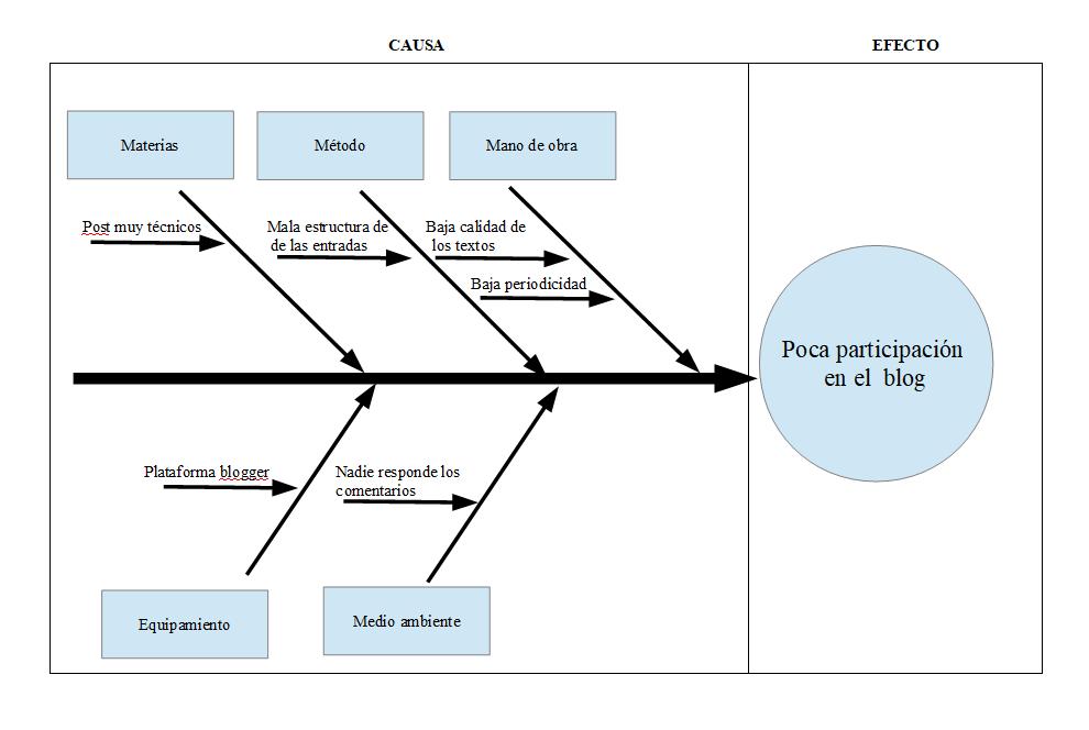 Diagrama Ishikawa blog