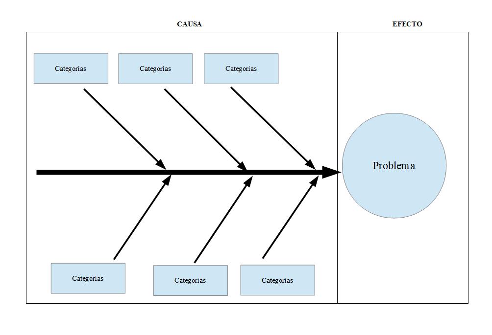 Diagrama Ishikawa sencillo