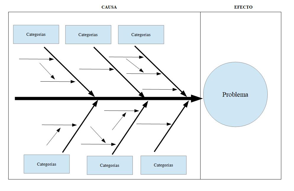 Diagrama de Ishikawa completo
