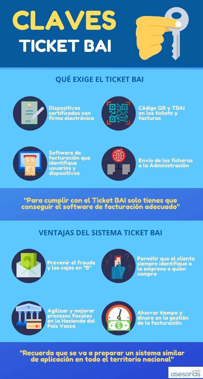infografia ticket bai