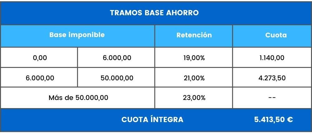 ejemplo base ahorro rendimientos capital mobiliario