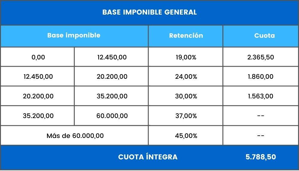 ejemplo base imponible general