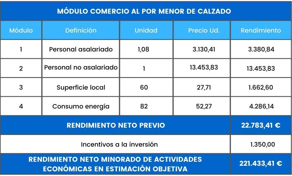 ejemplo rendimiento actividades economicas comercio