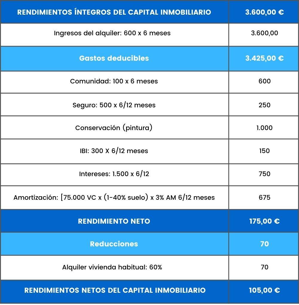 ejemplo rendimientos capital inmobiliario