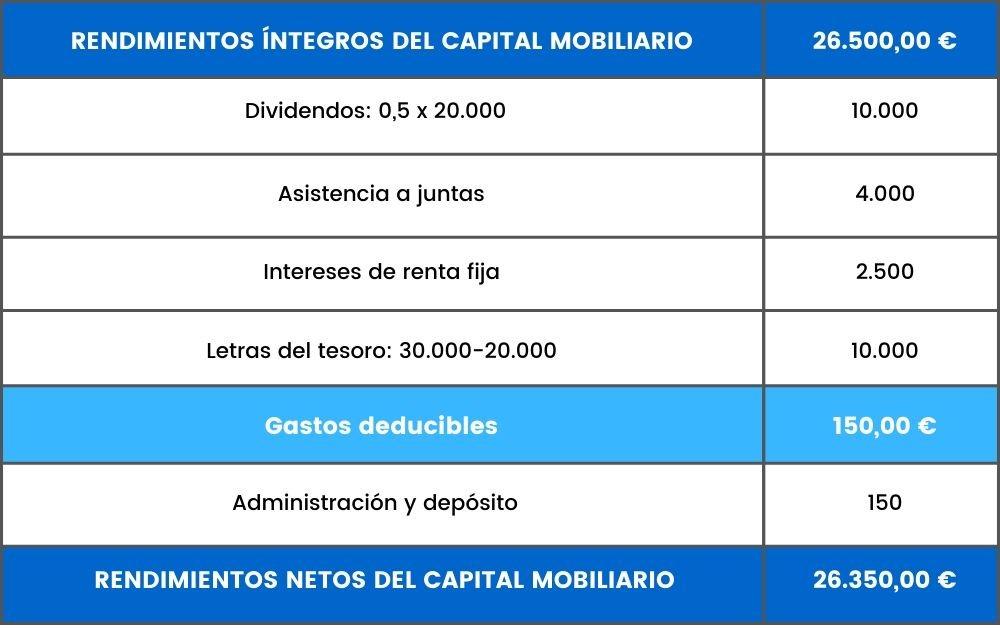 ejemplo rendimientos netos capital mobiliario