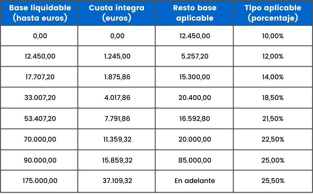 irpf asturias