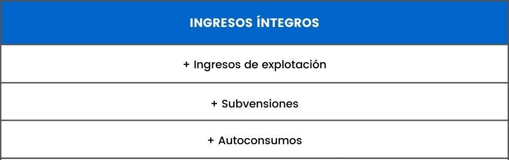ingresos integros