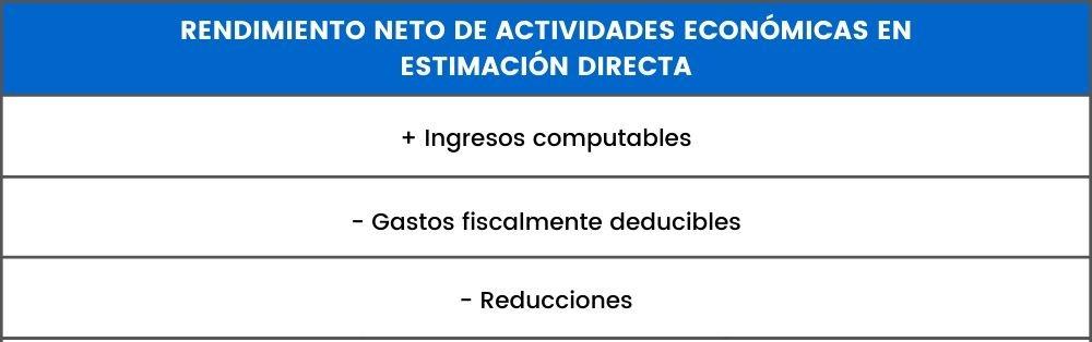 rendimiento actividades economicas estimacion directa