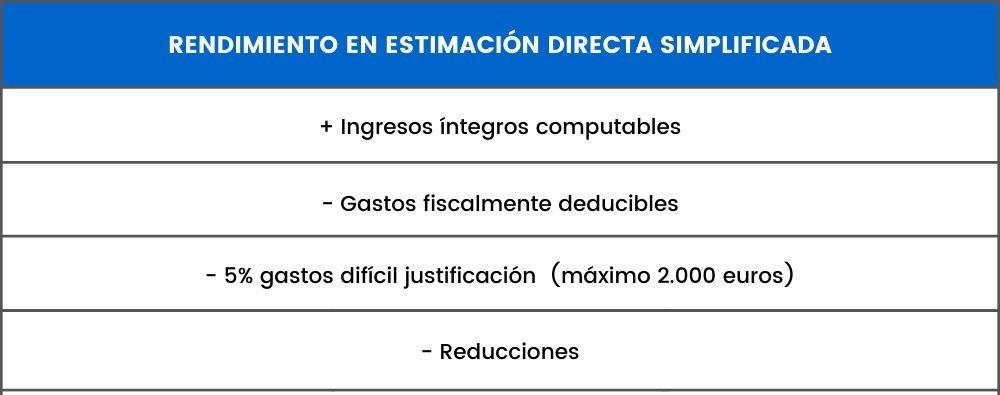 rendimiento estimacion directa simplificada