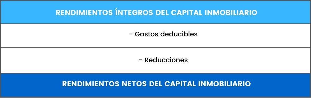 rendimientos netos capital inmobiliario