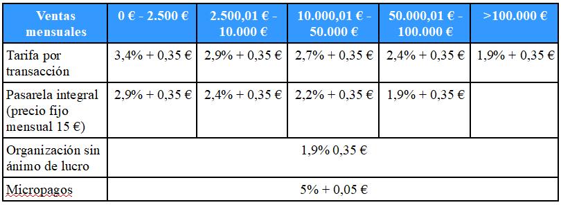 Facturas en PayPal