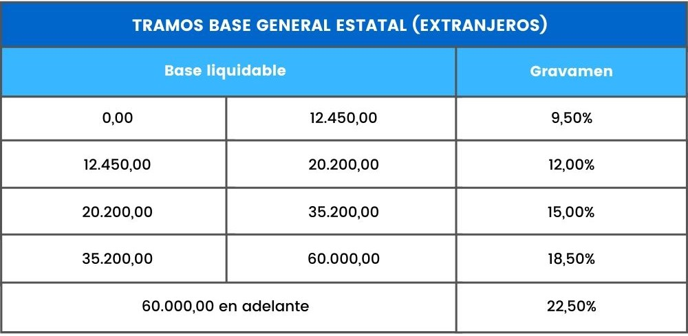 tramos base imponible estatal extranjeros