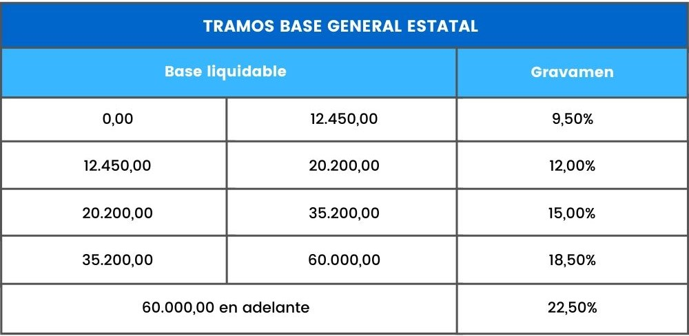 tramos base imponible general estatal