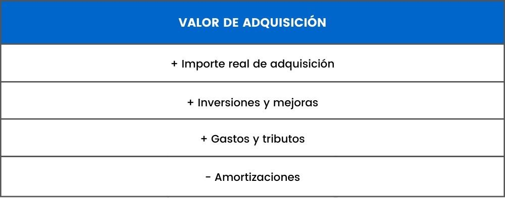 valor adquisicion