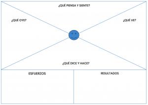 mapa de empatía plantilla