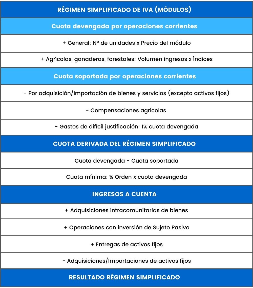 regimen simplificado iva resumen