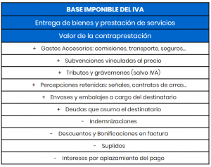 base imponible iva
