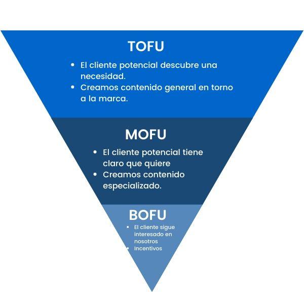 Tofu, Mofu, Bofu