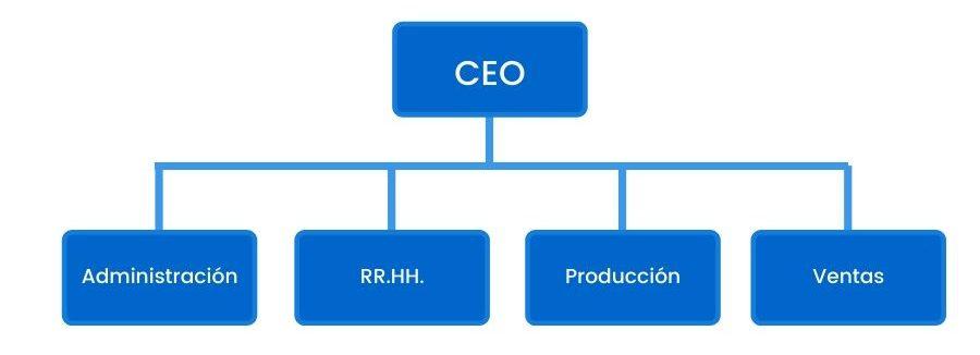 organigrama de empresa ejemplo