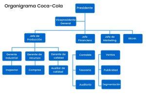 organigrama de empresa coca cola