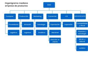 organigrama de microempresa