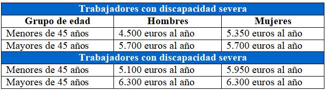 Bonificaciones contrato fijo discontinuo discapacidad