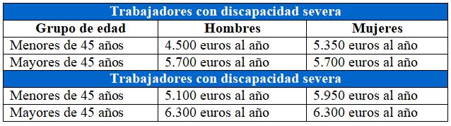 Bonificaciones contrato fijo discontinuo discapacidad severa