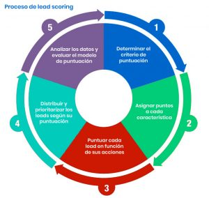 Lead scoring proceso