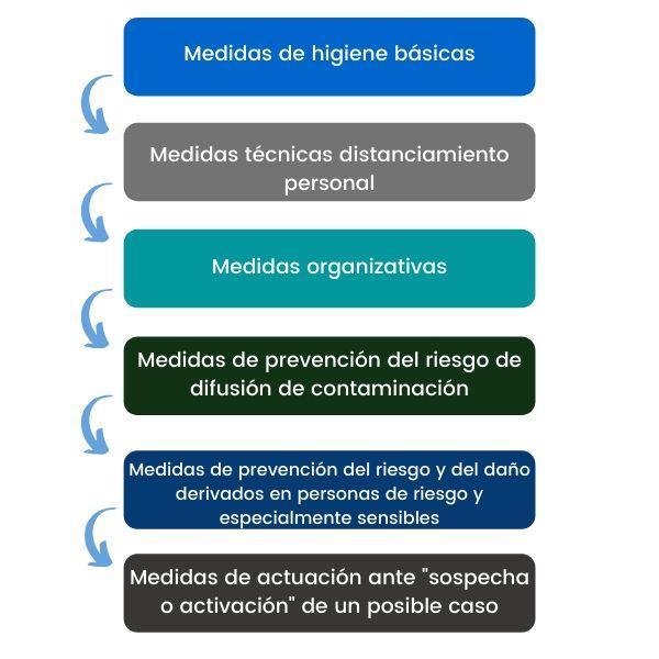 medidas reincorporación al trabajo coronavirus