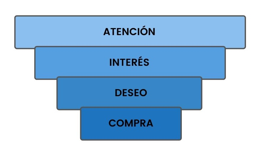 Etapas del modelo AIDA
