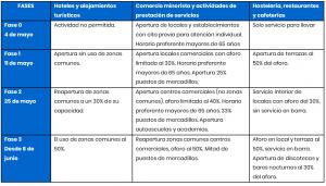 desescalada sectores cuadro 1