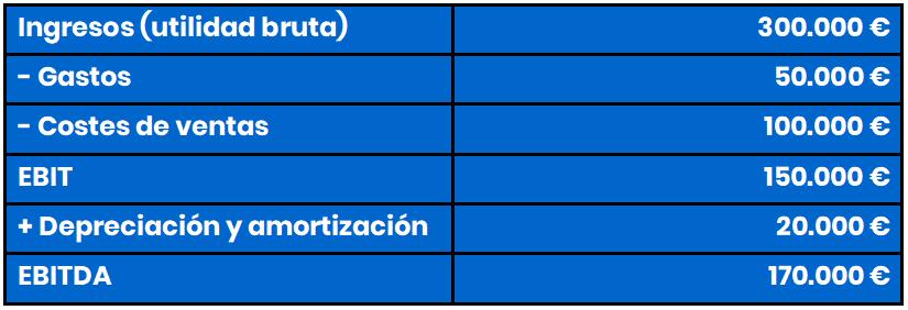 ejemplo calculo ebitda