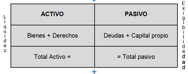 Estructura básica balance de situación