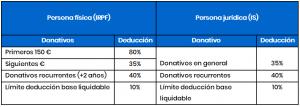 deducción donativos irpf
