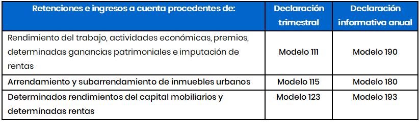 retenciones irpf 2020 2021